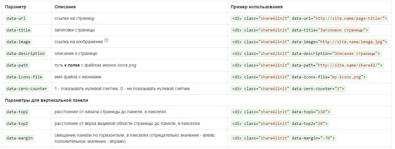 дополнительные параметры панели share42
