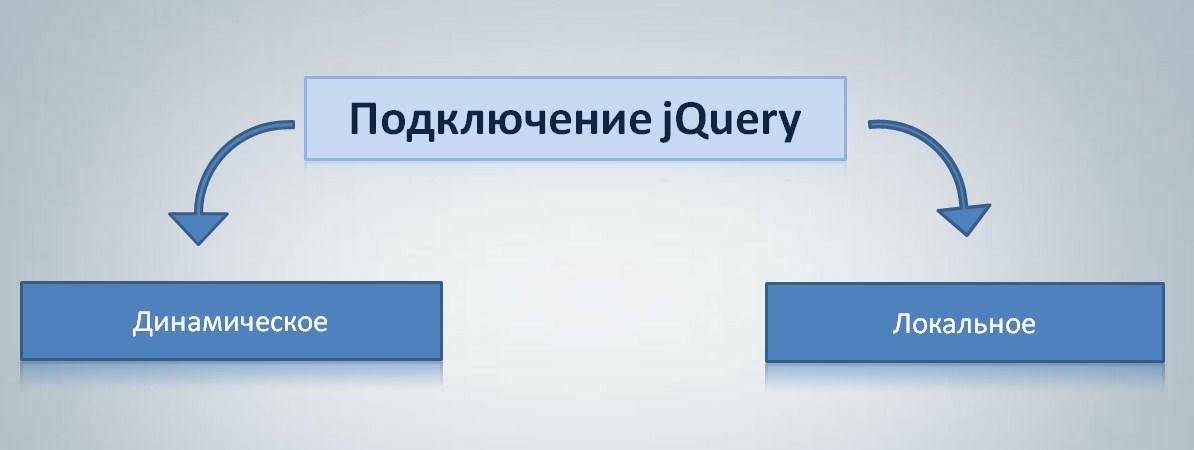способы подключения jquery