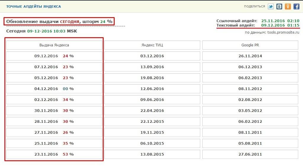 Онлан-сервис дата апдейта Яндекс