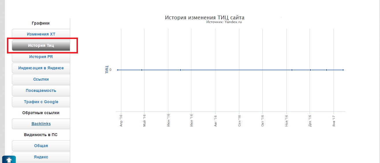 График изменения ТИЦ